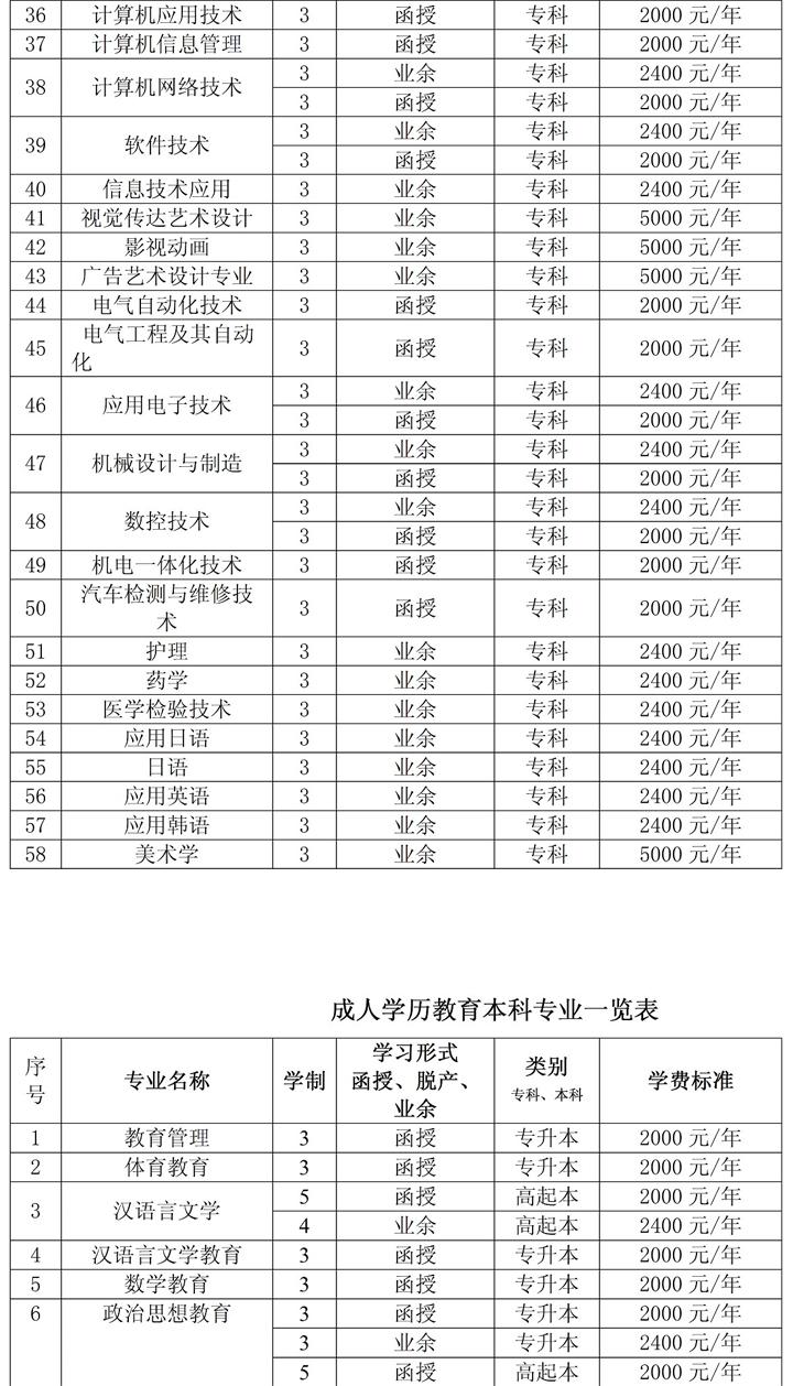 2017年昆明学院招生简章