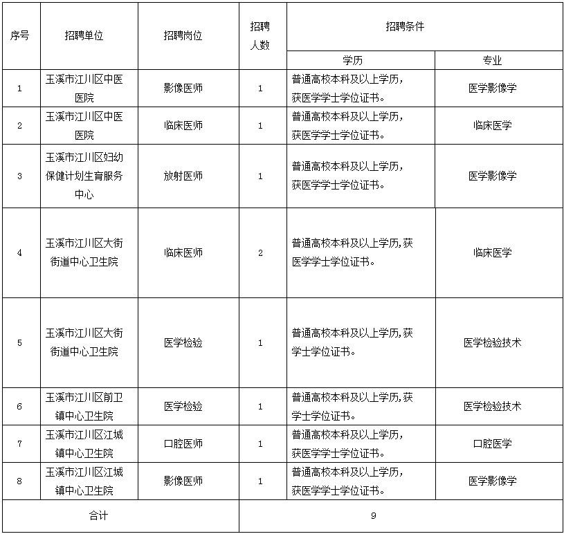 2019年云南玉溪市江川区卫健系统事业单位提前招聘引进9人公告
